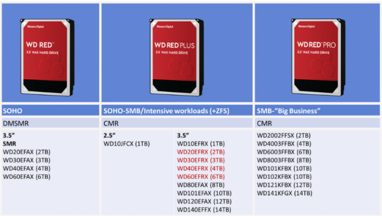 """Photo of Western Digital adds """"Red Plus"""" branding for non-SMR hard drives"""