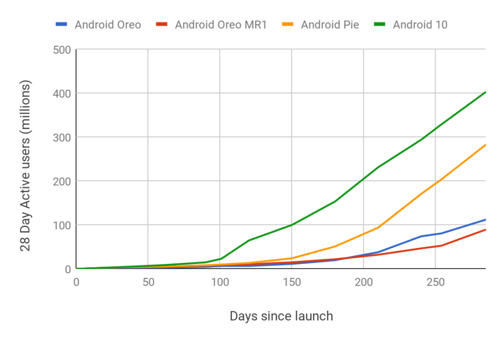 Photo of Android 10 has the fastest update rate ever, hits 16% of users in 10 months