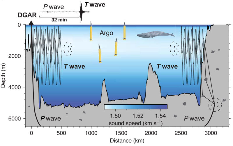 Photo of Seismic sound waves crossing the deep ocean could be a new thermometer