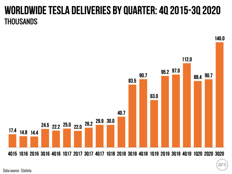 Photo of Tesla delivers 140,000 vehicles, smashing previous records